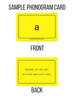 Sample of a Basic Phonogram Card